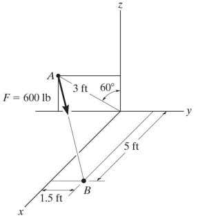 magnitude and coordinate direction angles of the resultant force. Answers: F R = 52.2 lb =