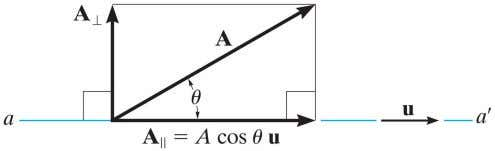Projection of a Vector You can determine the components of a vector parallel and perpendicular to