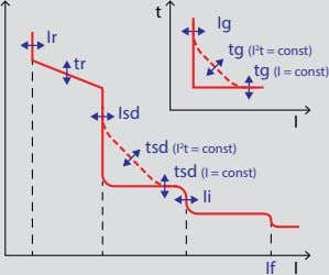 t Ig Ir tr tg (I 2 t = const) tg (I = const) Isd