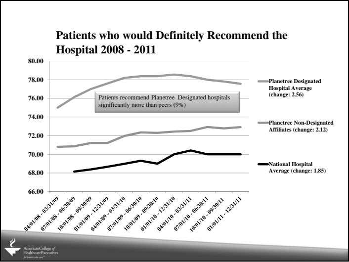 Patients who would Definitely Recommend the Hospital 2008 - 2011 80.00 78.00 Planetree Designated Hospital