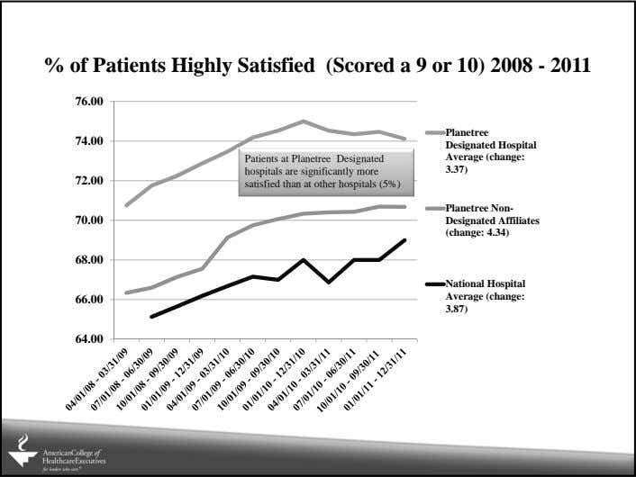 % of Patients Highly Satisfied (Scored a 9 or 10) 2008 - 2011 76.00 Planetree