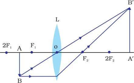 more than f from the optical centre of the convex lens. Fig. 47.1 : Formation of