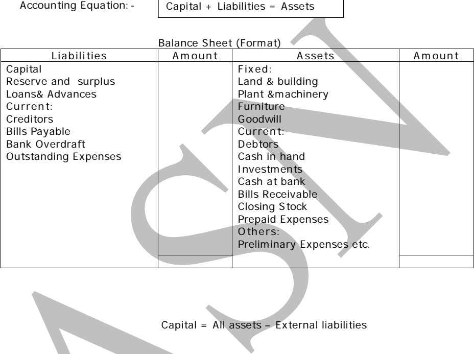 Accounting Equation:- Balance Sheet (Format) Liabilities Amount Assets Amount Capital Reserve and surplus