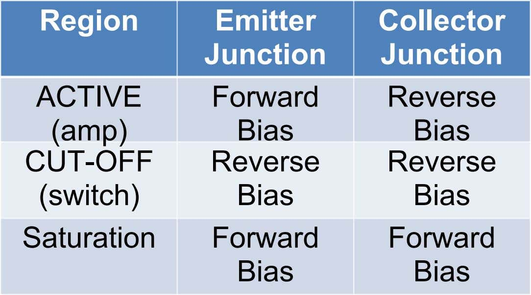 Region Emitter Collector Junction Junction ACTIVE Forward Reverse (amp) Bias Bias CUT-OFF Reverse Reverse