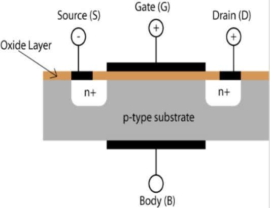 MOSFET(Metal Oxide Field Effect Transistor) ● How it Looks Representation n-channel depletion type