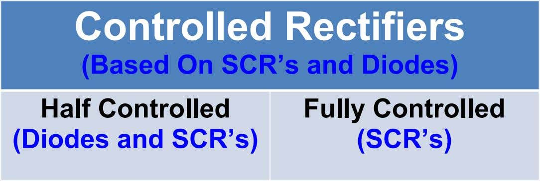 Controlled Rectifiers (Based On SCR's and Diodes) Half Controlled (Diodes and SCR's) Fully Controlled (SCR's)
