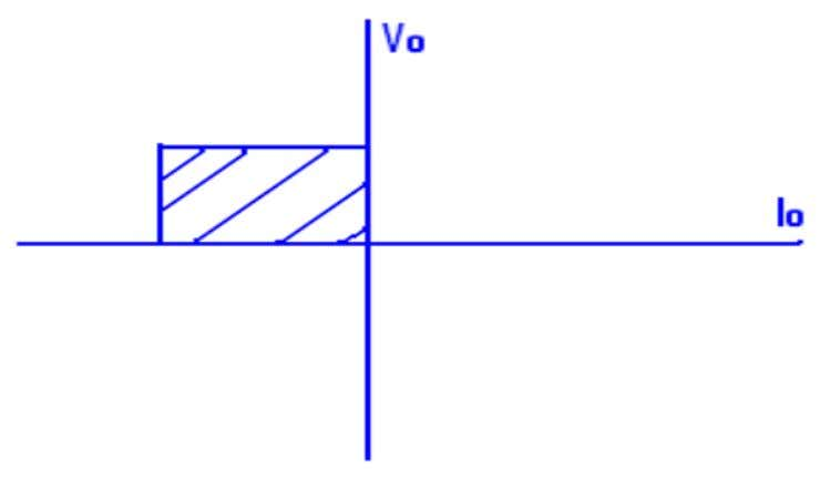 Second Quadrant (Type B) ( 1 Thyristor and 1 Diode )