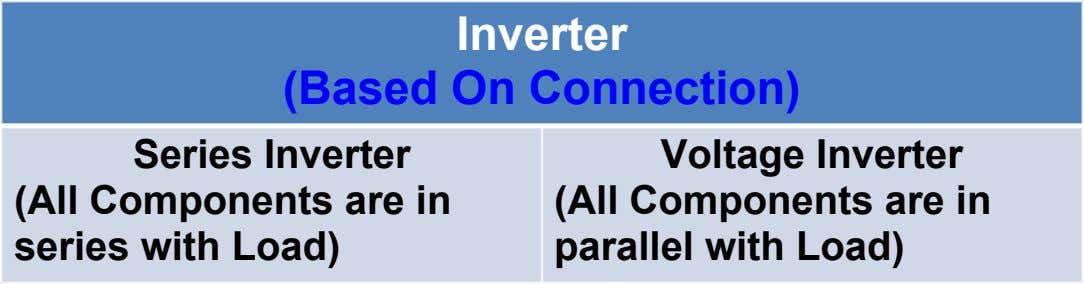 Inverter (Based On Connection) Series Inverter (All Components are in series with Load) Voltage Inverter