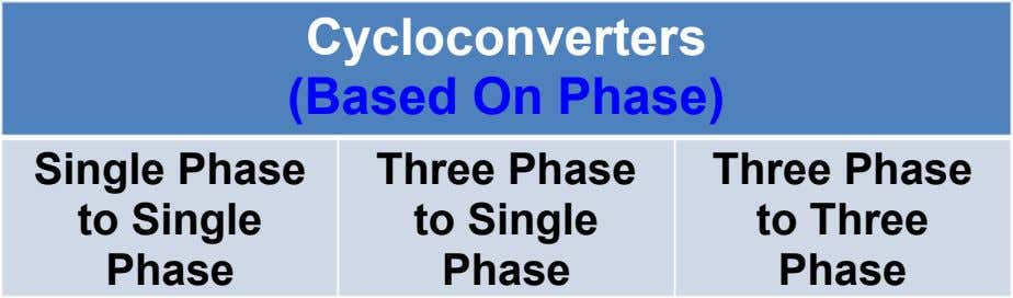 Cycloconverters (Based On Phase) Single Phase to Single Phase Three Phase to Single Phase Three