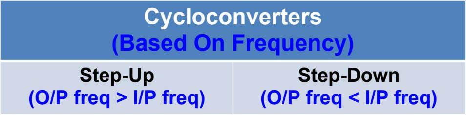Cycloconverters (Based On Frequency) Step-Up (O/P freq > I/P freq) Step-Down (O/P freq < I/P