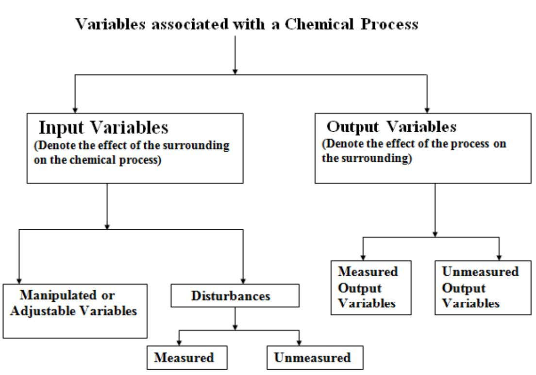 Classification of Variables in a Chemical Process 6. Februar 2008 / Dr. –Ing Naveed Ramzan ‹#›