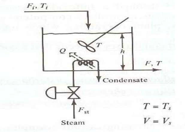 Design Elements of a Control System Primary Measurements 6. Februar 2008 / Dr. –Ing Naveed Ramzan