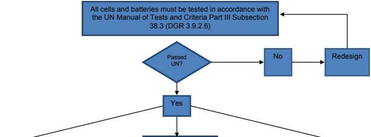 All cells and batteries must be tested in accordance with the UN Manual of Tests