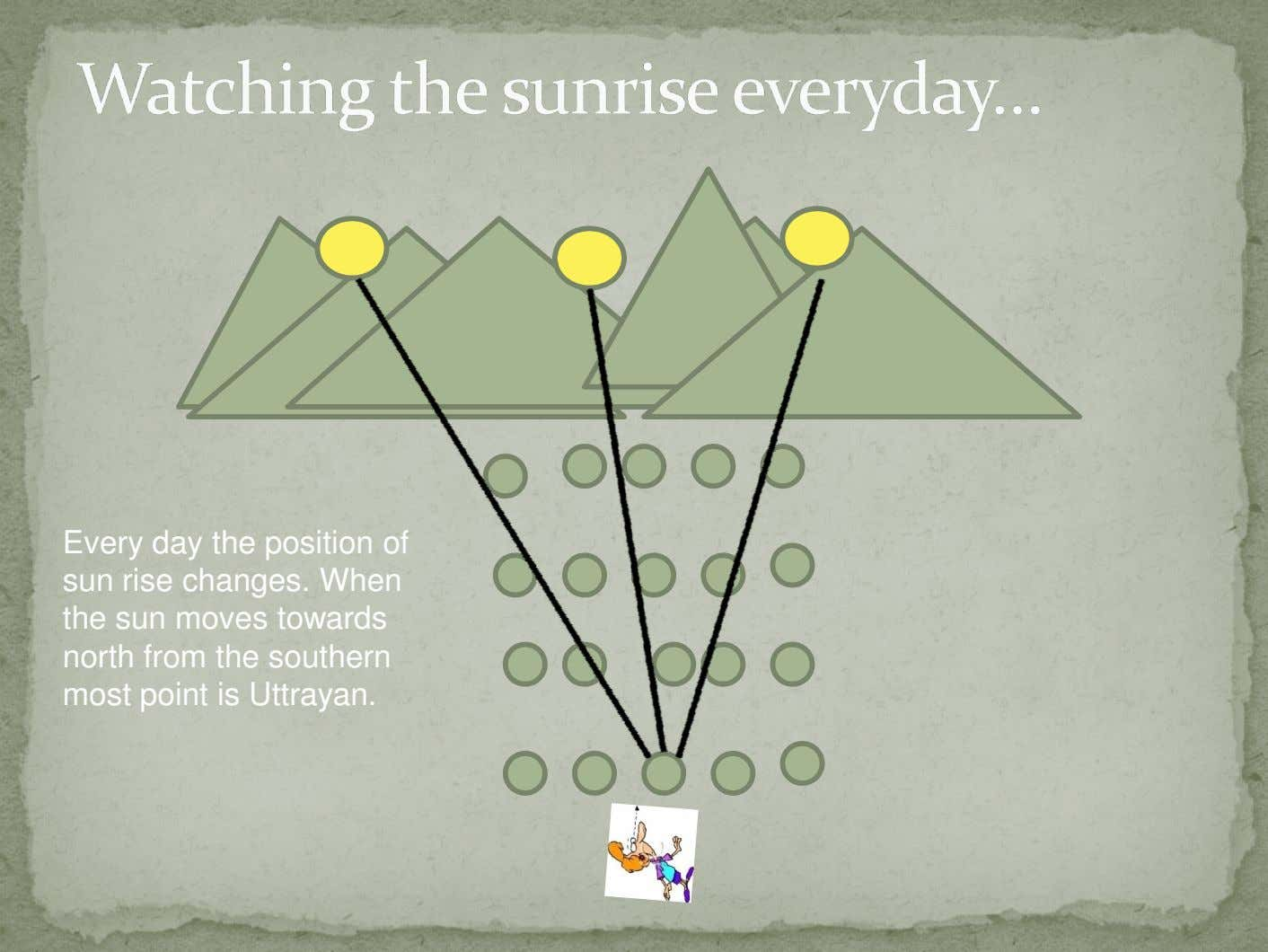Every day the position of sun rise changes. When the sun moves towards north from