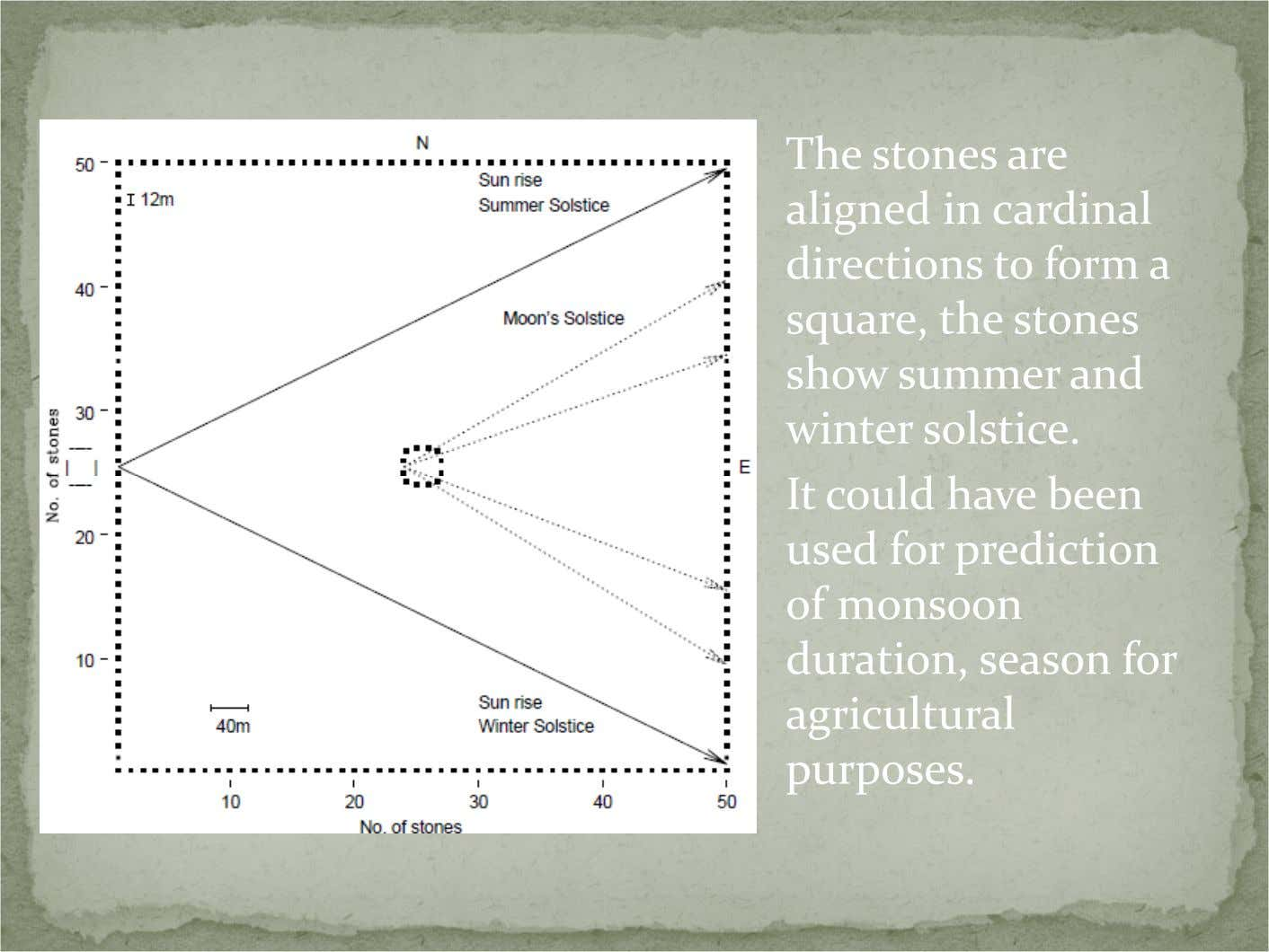The stones are aligned in cardinal directions to form a square, the stones show summer