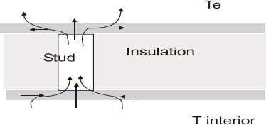the values calculated from the sum of equations 2.20 and 2.21. Fig. 2.10 lateral heat Flow
