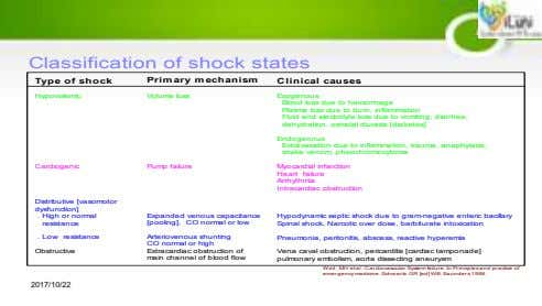 Classification of shock states Type of shock Prim ary m echanism Clinical causes Hypovolemic Volume