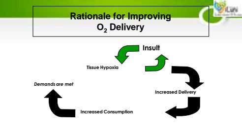 Rationale for Improving O 2 Delivery Insult Tissue Hypoxia Demands are met Increased Delivery Increased