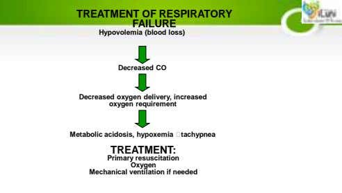 TREATMENT OF RESPIRATORY FAILURE Hypovolemia (blood loss) Decreased CO Decreased oxygen delivery, increased oxygen