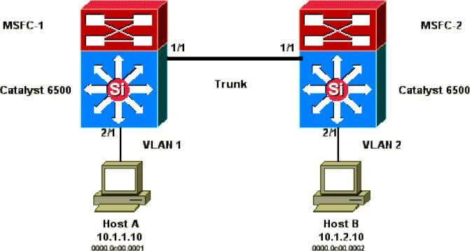 through a trunk which carries traffic for VLAN 1 and VLAN 2. These outputs are excerpts