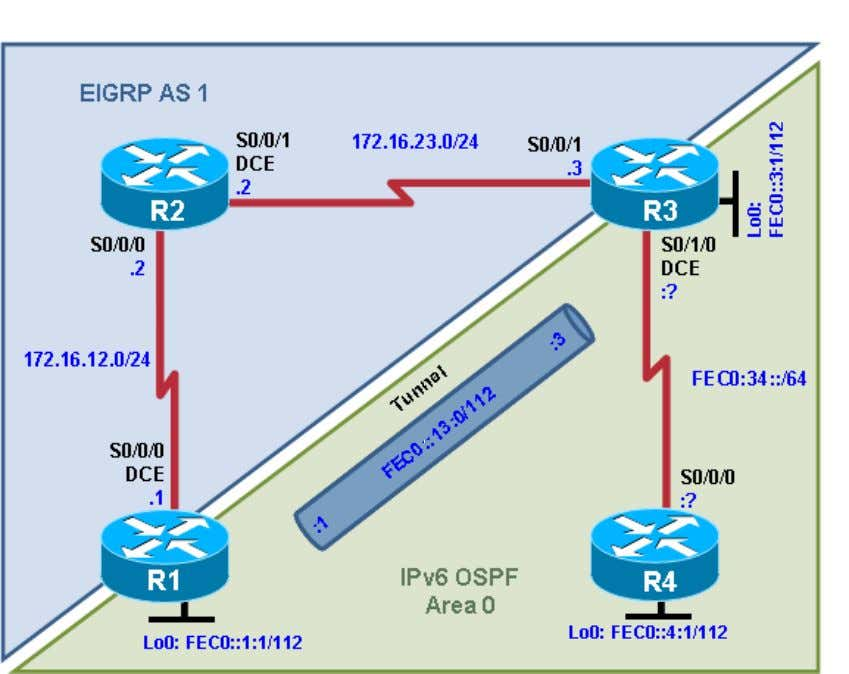 CCNPv6 ROUTE Chapter 8 Lab 8-4, IPv6 Challenge Lab Topology Objectives • Implement the topology diagram