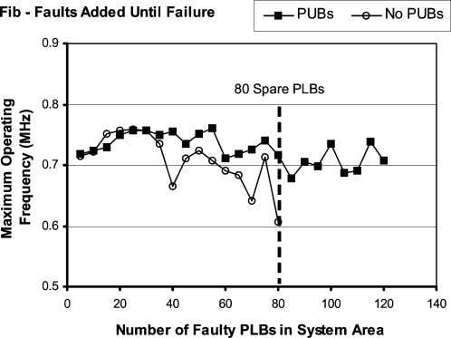 NO. 2, FEBRUARY 2007 Fig. 5. Length of logic function moves. Fig. 6. Maximum system operating