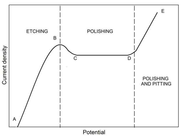 parameters for electropolishing are de fined by point C. Fig. 1. The typical relation between current