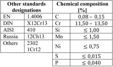 martensitic stainless steel and its chemical composition. Table 3. Mechanical and physical properties of 1H13