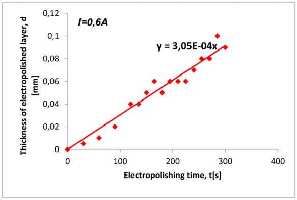 in Figure 5. Fig. 5. Surface after electropolishing. Fig. 6. Electropolished layer thickness versus