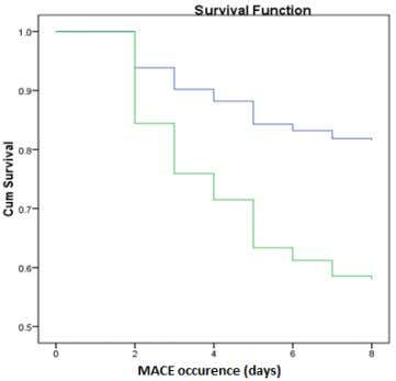 the hazard for MACE occurrence both in bivariate analysis Normal Increase Figure 1. Kaplan-Meier survival analysis