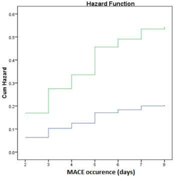 incidence on hyperuricemia group and non-hyperuricemia group Normal Increase Figure 2. Hazard function reflecting the
