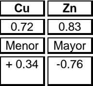 Cu Zn 0.72 0.83 Menor Mayor + 0.34 -0.76
