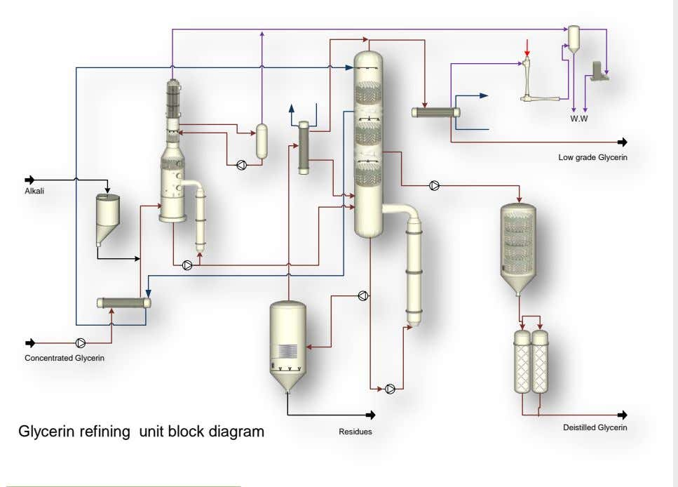 W.W Low grade Glycerin Alkali Concentrated Glycerin Deistilled Glycerin Glycerin refining unit block diagram Residues