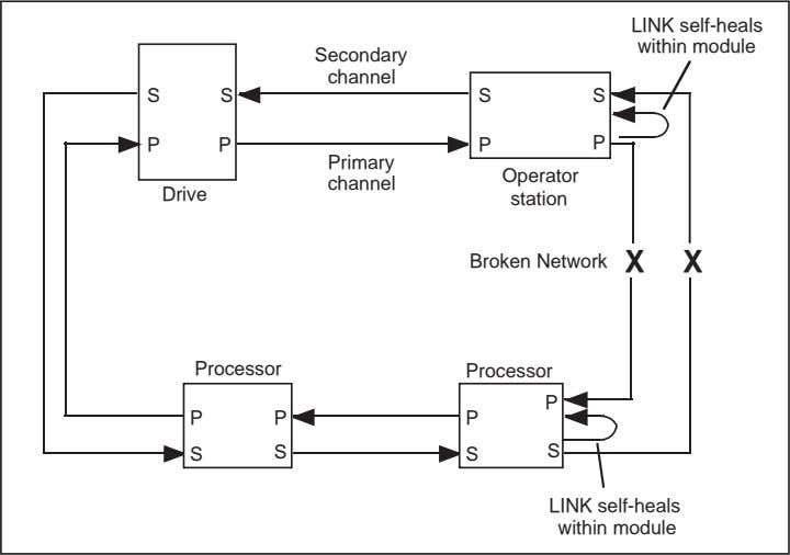 LINK self-heals within module Secondary channel P P P P Primary Operator channel Drive station