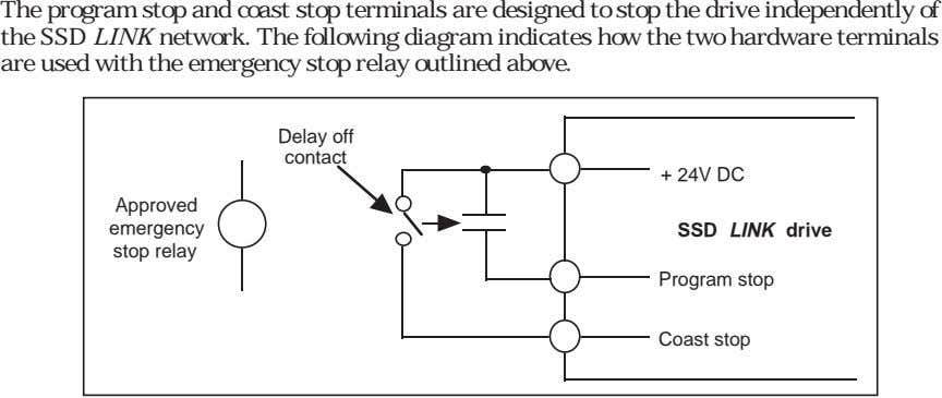 The program stop and coast stop terminals are designed to stop the drive independently of