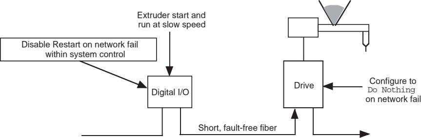 Extruder start and run at slow speed Disable Restart on network fail within system control