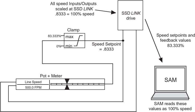 All speed Inputs/Outputs scaled at SSD LINK .8333 = 100% speed SSD LINK drive Clamp