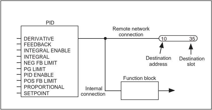 PID Remote network connection DERIVATIVE FEEDBACK INTEGRAL ENABLE INTEGRAL NEG FB LIMIT PG LIMIT PID