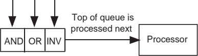 Top of queue is processed next Processor AND OR INV