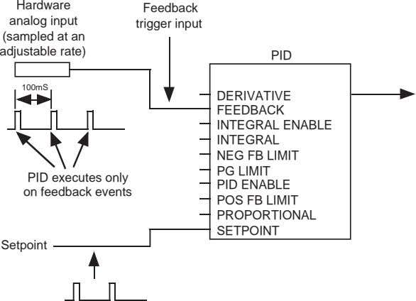 Hardware analog input (sampled at an adjustable rate) Feedback trigger input PID 100mS PID executes