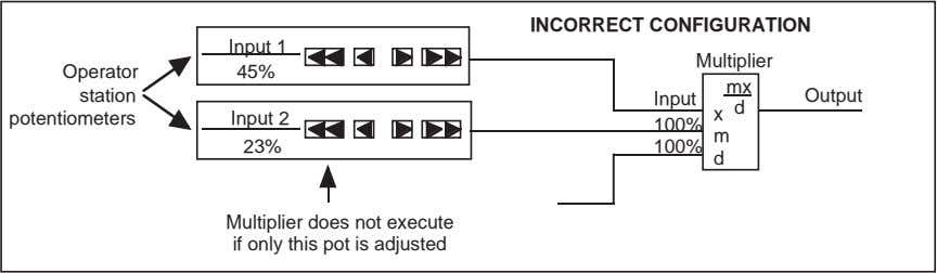 INCORRECT CONFIGURATION Input 1 Multiplier Operator 45% mx station Output Input d x m 23%