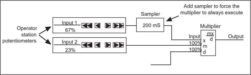 Add sampler to force the multiplier to always execute Sampler Input 1 200 mS Multiplier