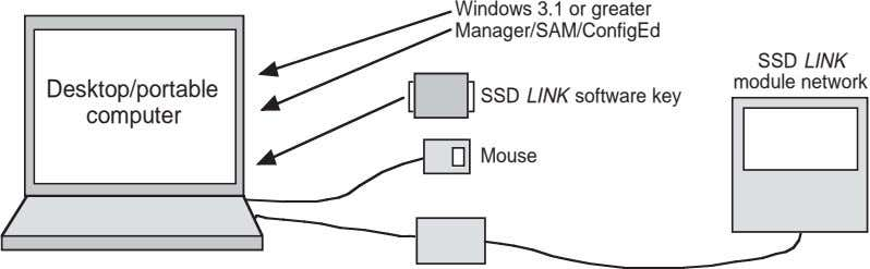 Windows 3.1 or greater Manager/SAM/ConfigEd SSD LINK module network Desktop/portable SSD LINK software key computer