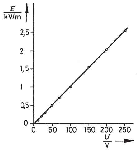 Electric field strength as a function of the plate voltage. Fig. 5: The measured values of