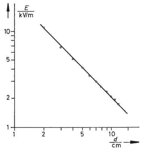 5: The measured values of Fig. 4, plotted on log-log paper. With constant voltage U ,