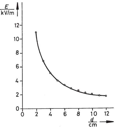 E varies in inverse proportion to the spacing d . Fig. 4: Electric field strength as