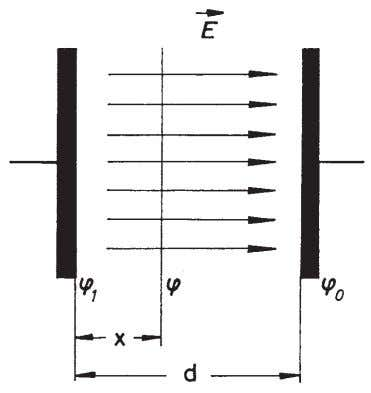 Fig. 6: Measurement of potential in the plate capacitor. Fig. 7: The potential within the plate