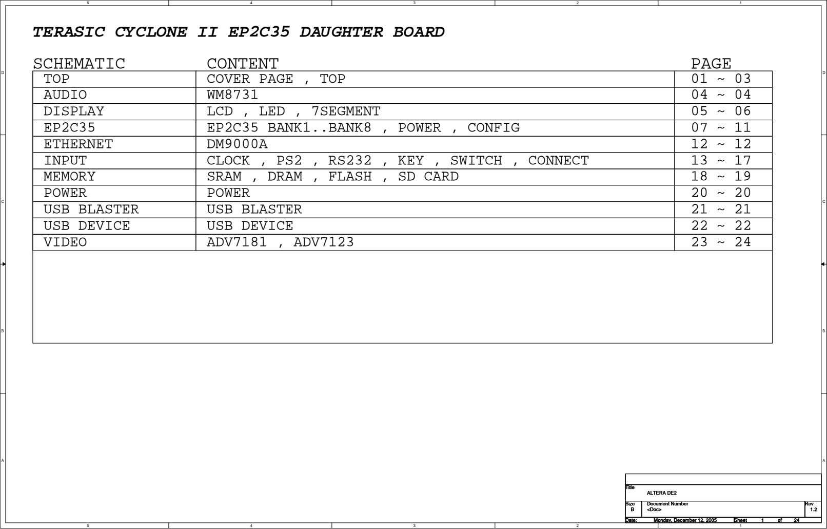 5 4 3 2 1 TERASIC CYCLONE II EP2C35 DAUGHTER BOARD SCHEMATIC CONTENT PAGE D