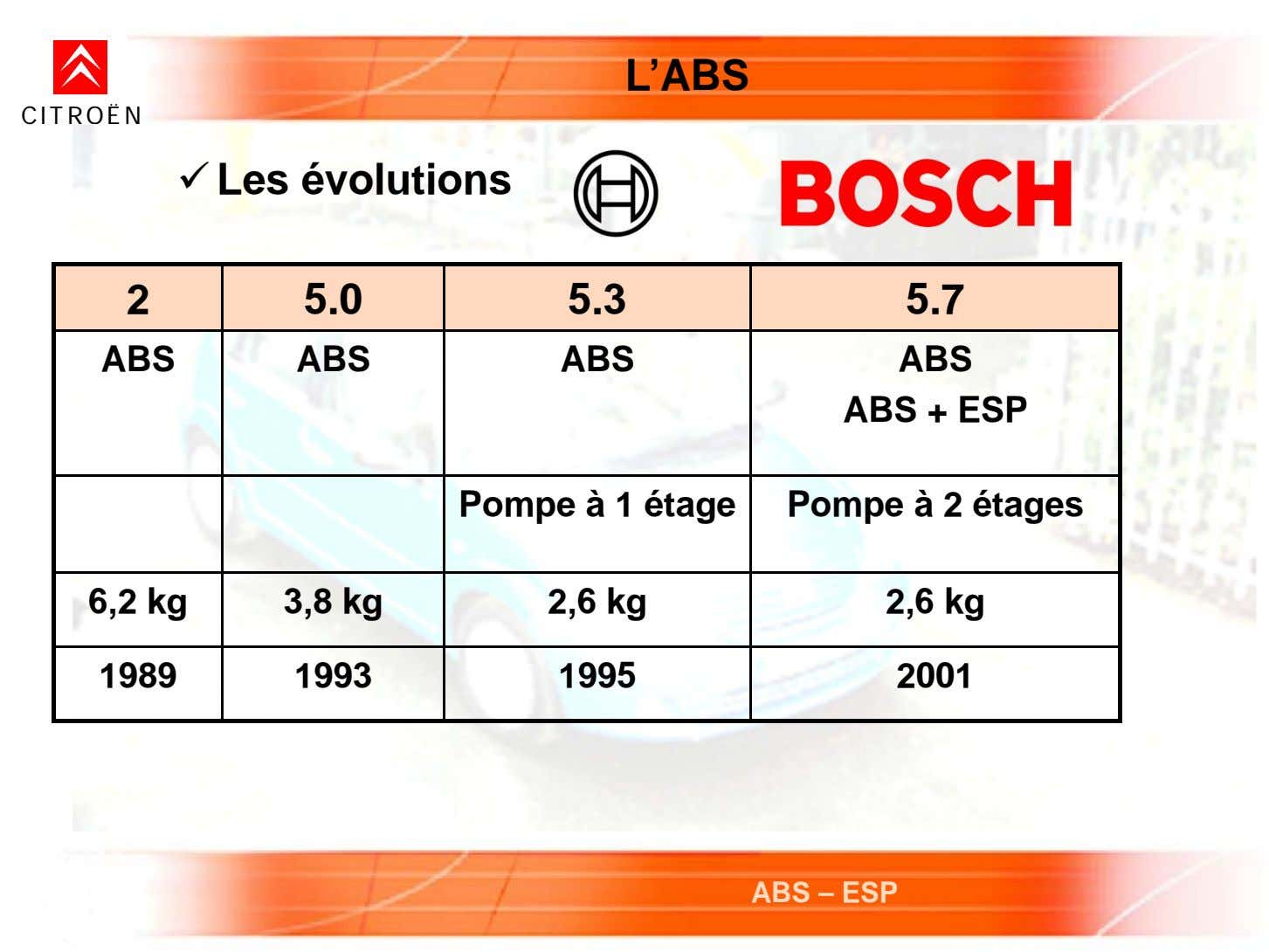 L'ABS CITROËN  Les évolutions 2 5.0 5.3 5.7 ABS ABS ABS ABS ABS +