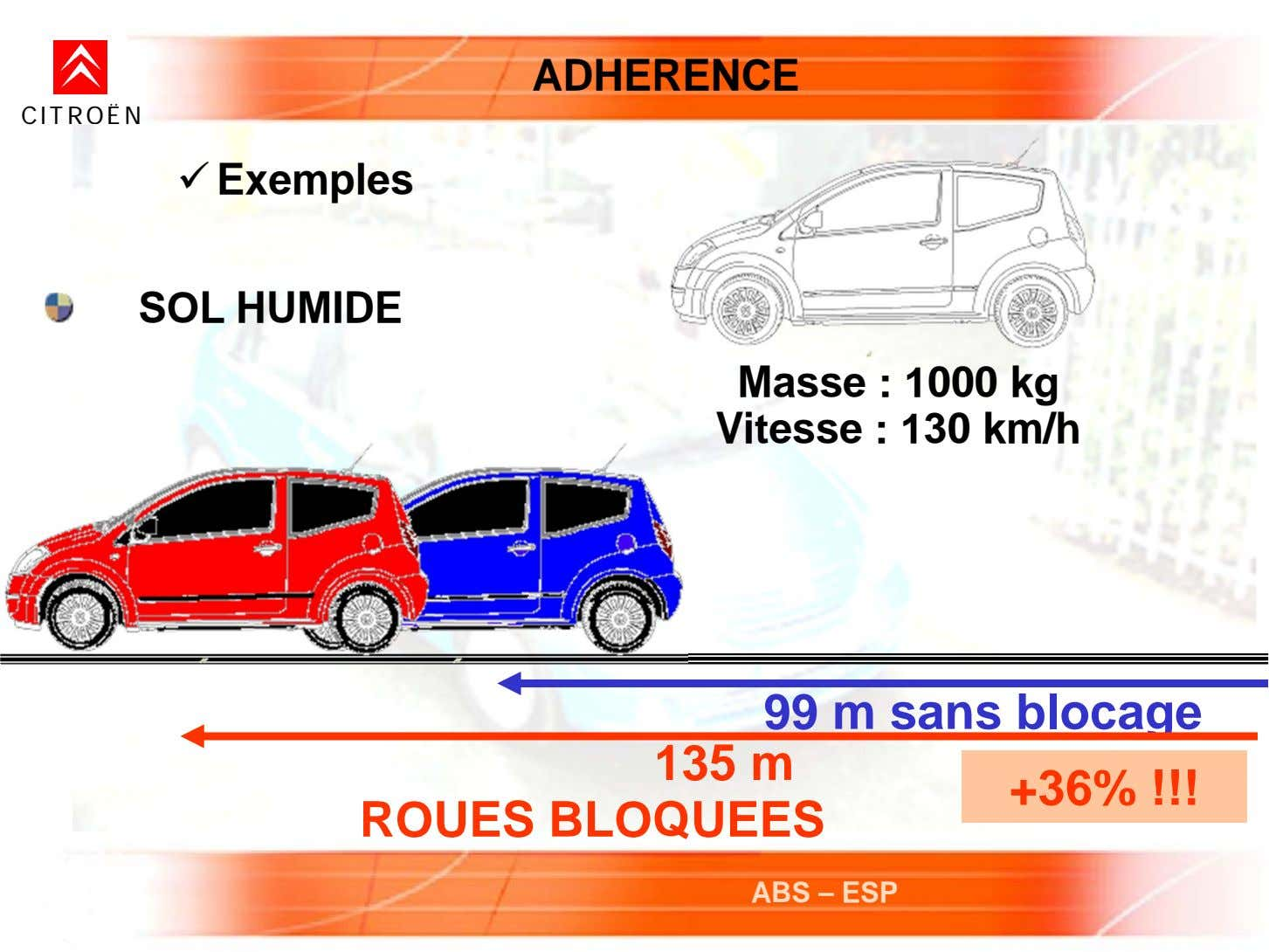 ADHERENCE CITROËN  Exemples SOL HUMIDE Masse : 1000 kg Vitesse : 130 km/h 99